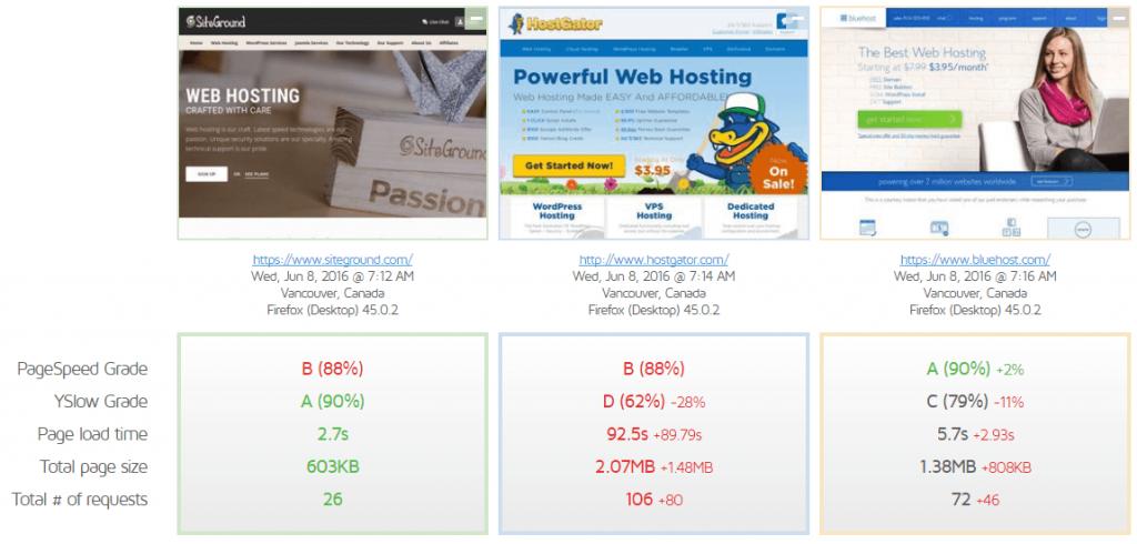 GTMetrix Siteground, Hostgator, Bluehost