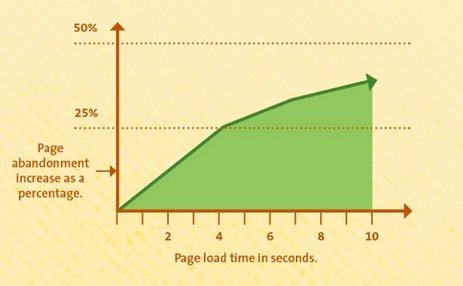 Rapporto tra velocità di caricamento hosting WordPress e Bounce Rate